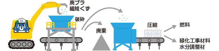 廃プラスチック再生処理プラント